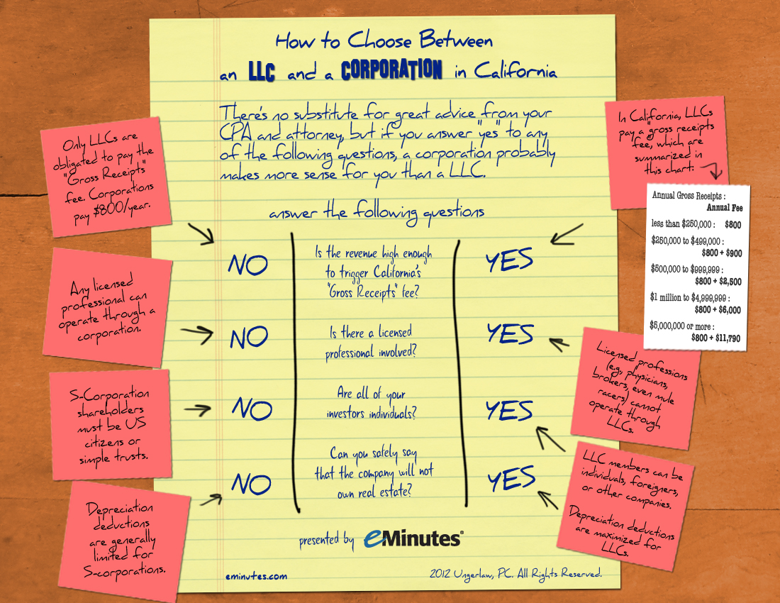 How to Choose Between an LLC and a Corporation in California